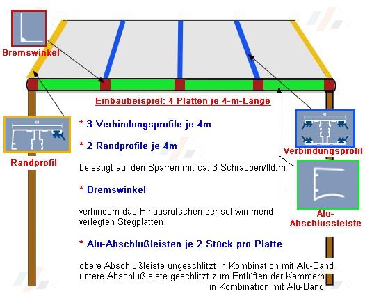 Montageanleitung Doppelstegplatten mit Aluminium Verlegeprofilen