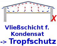vliesbeschichtete Dachplatten Tropfschutz und Antikondensatschicht und Entdröhnwirkung