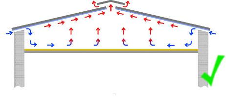 Hier finden Sie informationen zur richtigen Belüftung von Dächern
