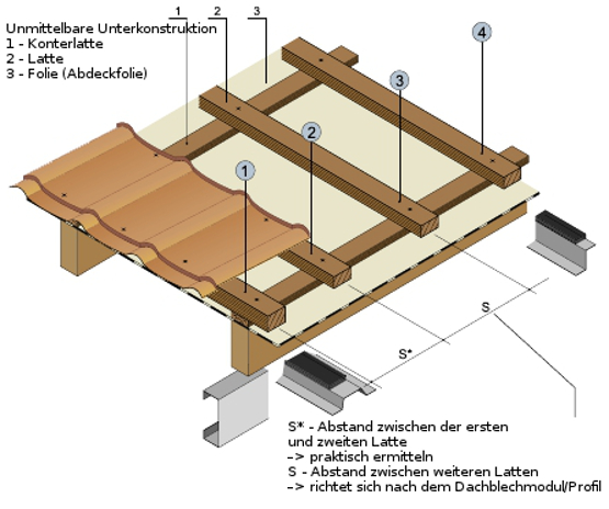 Montageanleitung Dachpfannenbleche