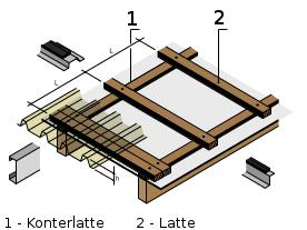 aufbau der unterkonstruktion der dachplattenprofi. Black Bedroom Furniture Sets. Home Design Ideas