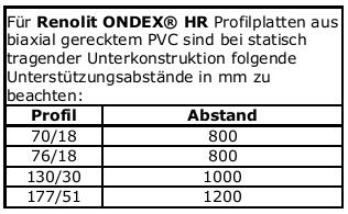 Link zu Montageanleitung Lichtplatten PVC Renolit Ondes Sollux